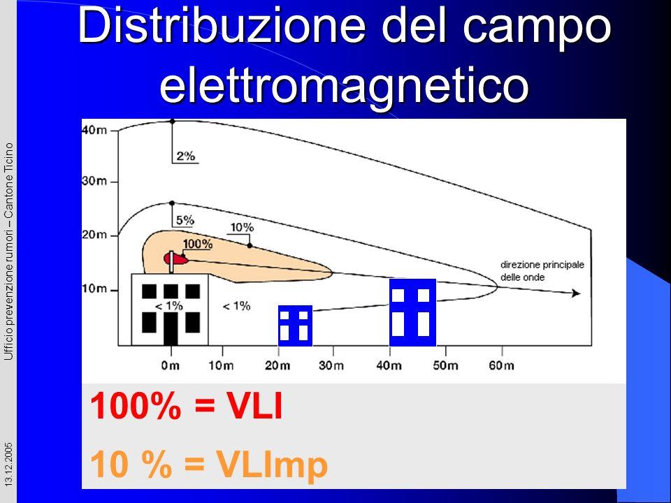 Ufficio prevenzione rumori – Cantone Ticino 13.12.2005 Distribuzione del campo elettromagnetico 100% = VLI 10 % = VLImp