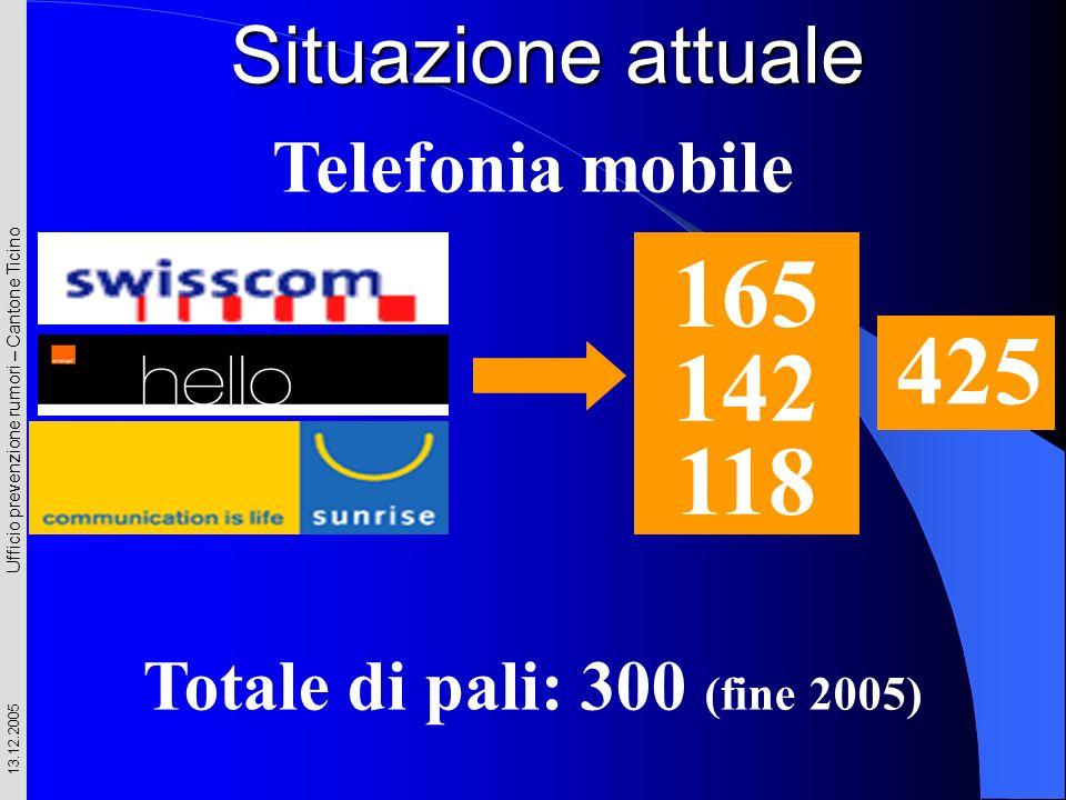 Ufficio prevenzione rumori – Cantone Ticino 13.12.2005 165 142 118 Telefonia mobile 425 Totale di pali: 300 (fine 2005) Situazione attuale