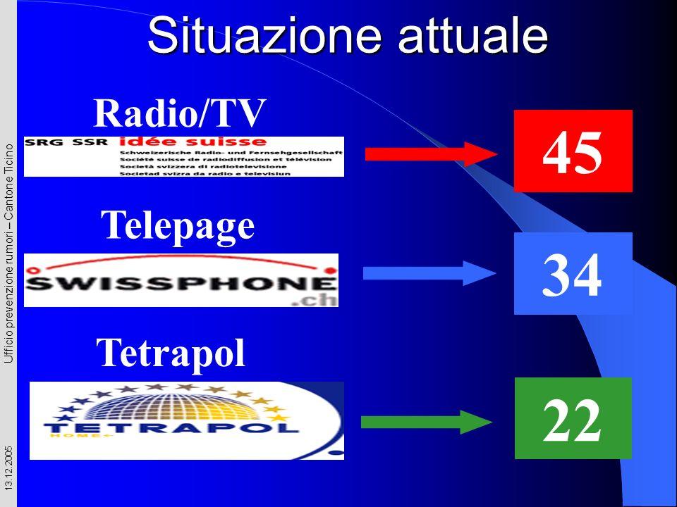 Ufficio prevenzione rumori – Cantone Ticino 13.12.2005 Radio/TV 45 22 Tetrapol Telepage 34 Situazione attuale