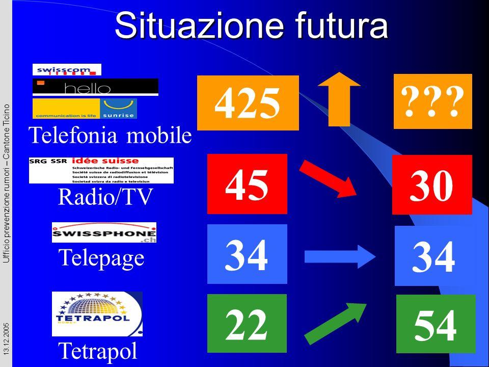 Ufficio prevenzione rumori – Cantone Ticino 13.12.2005 Situazione futura Radio/TV 45 30 Telepage 34 22 Tetrapol 54 ??? Telefonia mobile 425