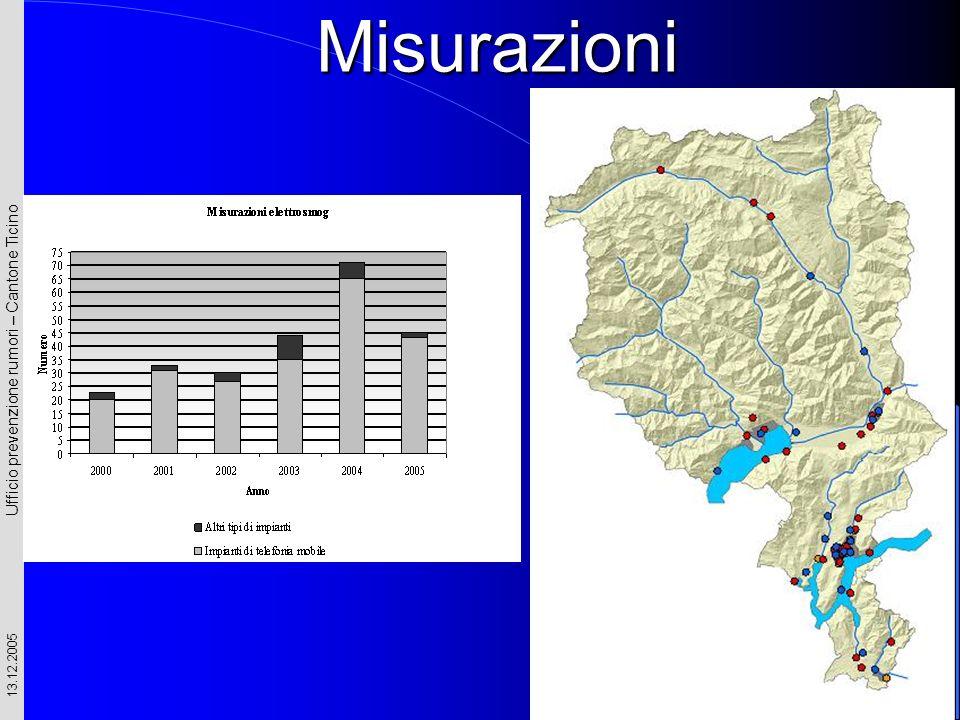 Ufficio prevenzione rumori – Cantone Ticino 13.12.2005 Misurazioni