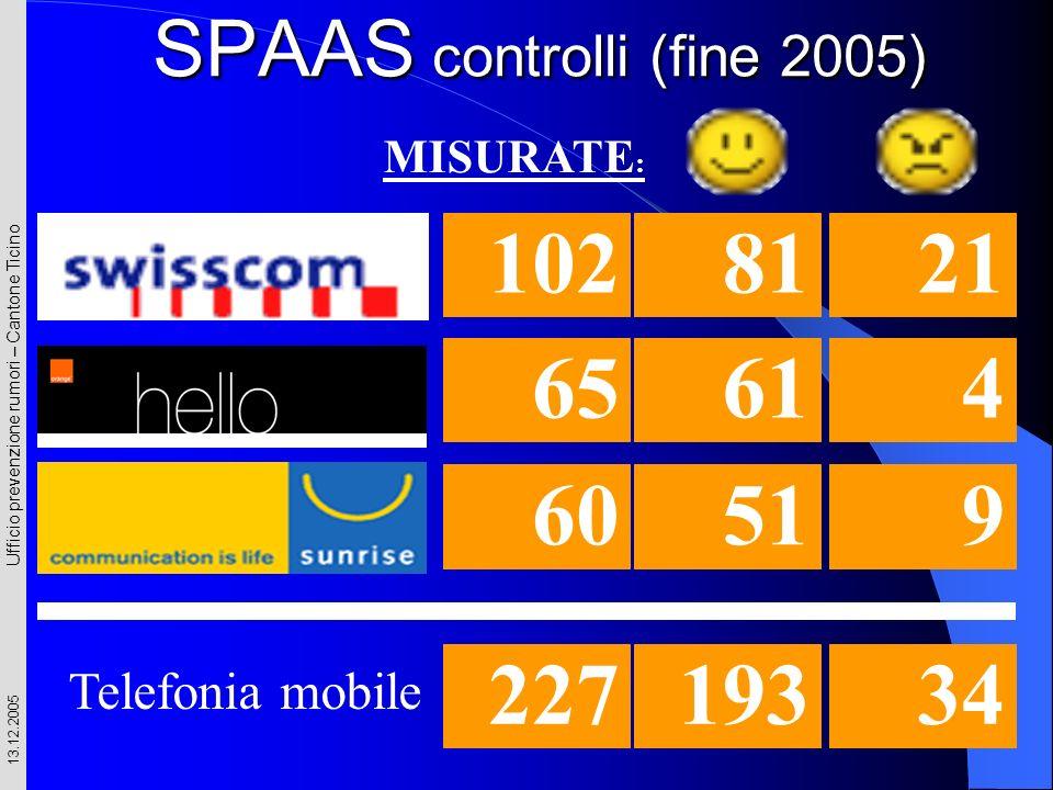 Ufficio prevenzione rumori – Cantone Ticino 13.12.2005 SPAAS controlli (fine 2005) 60519 65 614 1028121 Telefonia mobile 22719334 MISURATE :