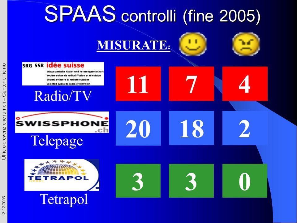 Ufficio prevenzione rumori – Cantone Ticino 13.12.2005 MISURATE : Radio/TV 11 74 Telepage 20 182 3 Tetrapol 30 SPAAS controlli (fine 2005)