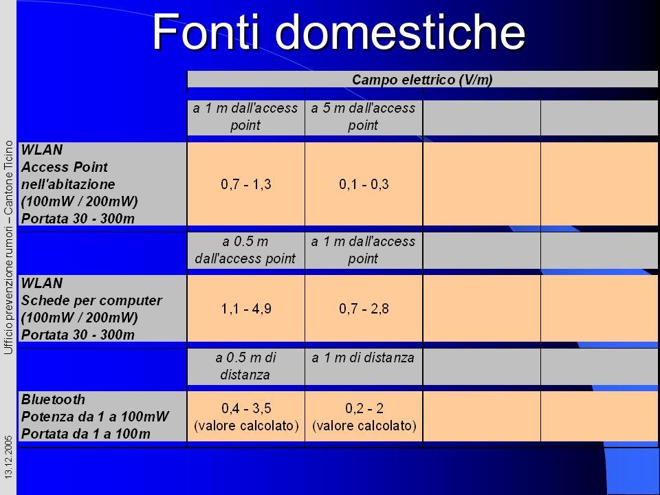 Ufficio prevenzione rumori – Cantone Ticino 13.12.2005 Fonti domestiche