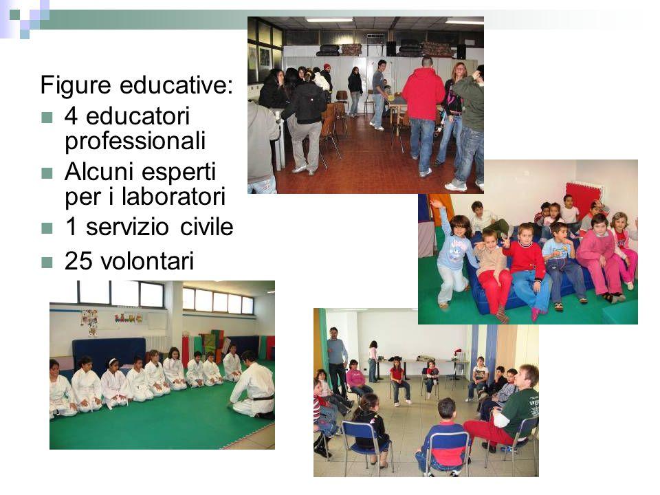 Figure educative: 4 educatori professionali Alcuni esperti per i laboratori 1 servizio civile 25 volontari