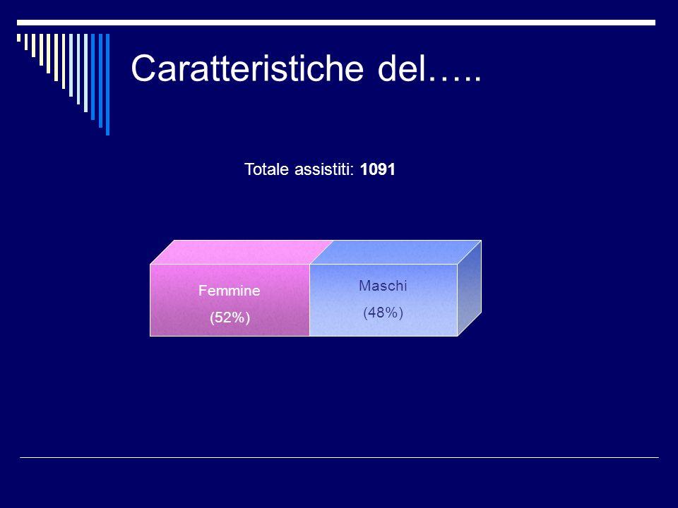 Caratteristiche del….. Totale assistiti: 1091 Femmine (52%) Maschi (48%)