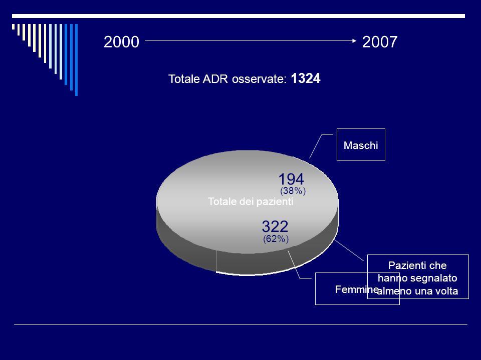 516 Pazienti che hanno segnalato almeno una volta Totale dei pazienti 194 Maschi 322 Femmine Totale ADR osservate: 1324 (62%) (38%) 20002007