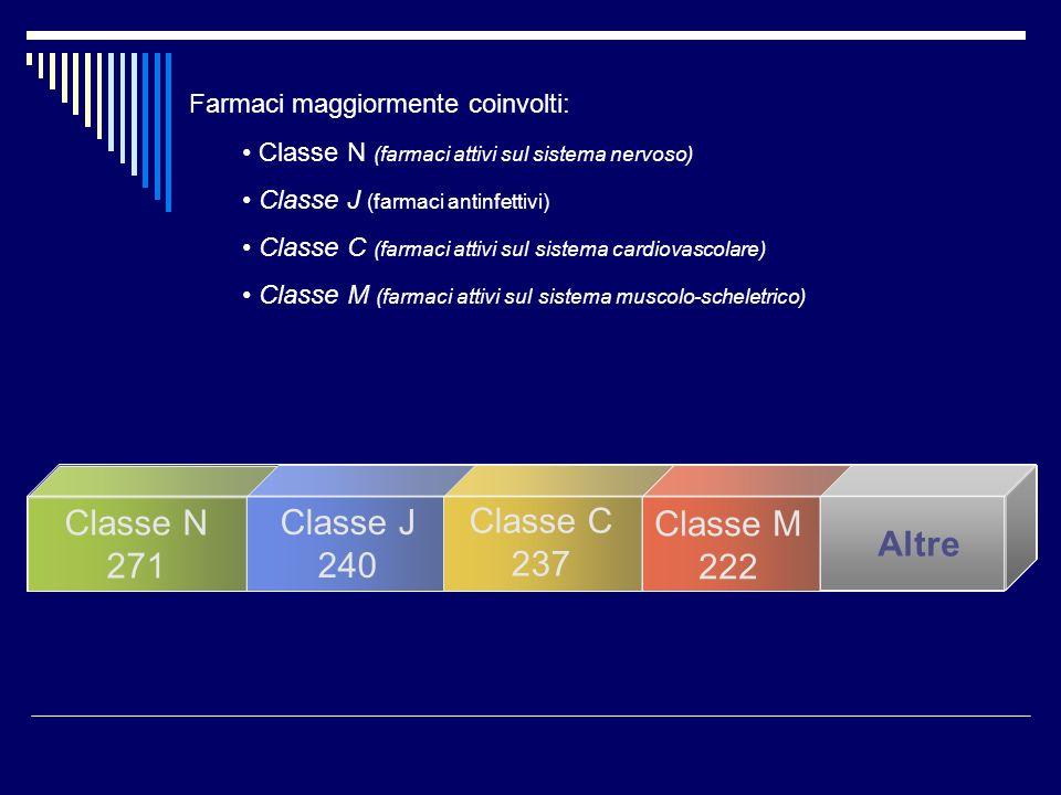 Farmaci maggiormente coinvolti: Classe N (farmaci attivi sul sistema nervoso) Classe J (farmaci antinfettivi) Classe C (farmaci attivi sul sistema cardiovascolare) Classe M (farmaci attivi sul sistema muscolo-scheletrico) Classe N 271 Classe J 240 Classe C 237 Classe M 222 Altre