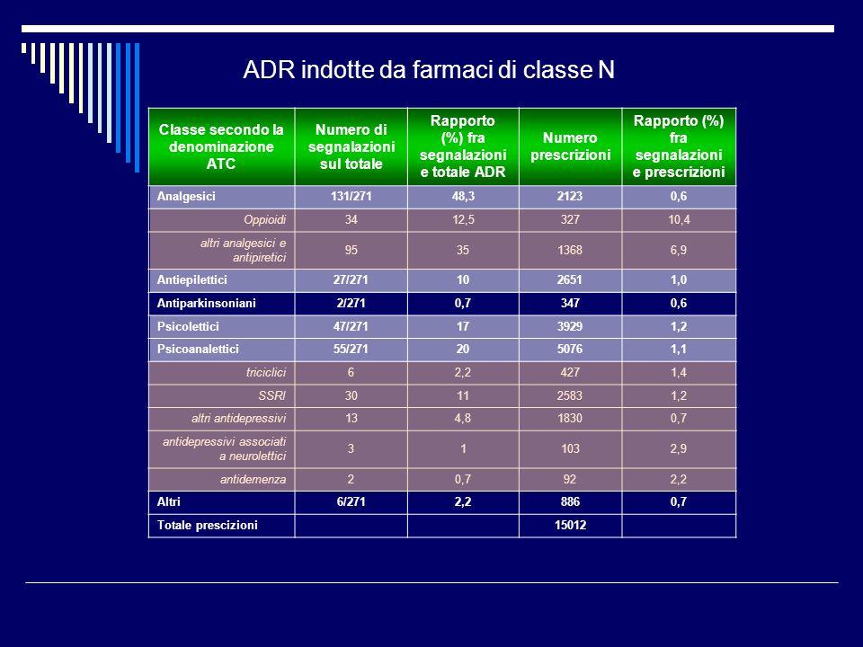 ADR indotte da farmaci di classe N Classe secondo la denominazione ATC Numero di segnalazioni sul totale Rapporto (%) fra segnalazioni e totale ADR Numero prescrizioni Rapporto (%) fra segnalazioni e prescrizioni Analgesici131/27148,321230,6 Oppioidi3412,532710,4 altri analgesici e antipiretici 953513686,9 Antiepilettici27/2711026511,0 Antiparkinsoniani2/2710,73470,6 Psicolettici47/2711739291,2 Psicoanalettici55/2712050761,1 triciclici62,24271,4 SSRI301125831,2 altri antidepressivi134,818300,7 antidepressivi associati a neurolettici 311032,9 antidemenza20,7922,2 Altri6/2712,28860,7 Totale prescizioni 15012