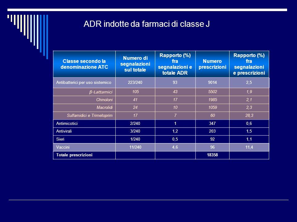 ADR indotte da farmaci di classe J Classe secondo la denominazione ATC Numero di segnalazioni sul totale Rapporto (%) fra segnalazioni e totale ADR Numero prescrizioni Rapporto (%) fra segnalazioni e prescrizioni Antibatterici per uso sistemico223/2409390142,5 β-Lattamici 1054355021,9 Chinoloni411719852,1 Macrolidi241010592,3 Sulfamidici e Trimetoprim1776028,3 Antimicotici2/24013470,6 Antivirali3/2401,22031,5 Sieri1/2400,5921,1 Vaccini11/2404,69611,4 Totale prescrizioni 18358