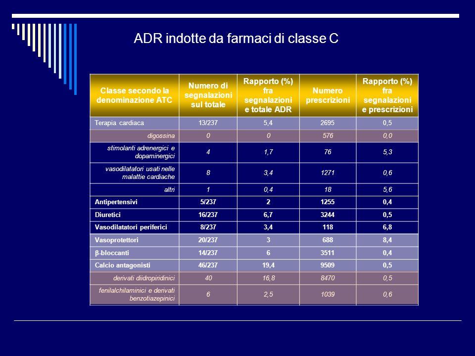 Classe secondo la denominazione ATC Numero di segnalazioni sul totale Rapporto (%) fra segnalazioni e totale ADR Numero prescrizioni Rapporto (%) fra segnalazioni e prescrizioni Terapia cardiaca13/2375,426950,5 digossina005760,0 stimolanti adrenergici e dopaminergici 41,7765,3 vasodilatatori usati nelle malattie cardiache 83,412710,6 altri10,4185,6 Antipertensivi5/237212550,4 Diuretici16/2376,732440,5 Vasodilatatori periferici8/2373,41186,8 Vasoprotettori20/23736888,4 β-bloccanti14/237635110,4 Calcio antagonisti46/23719,495090,5 derivati diidropiridinici4016,884700,5 fenilalchilaminici e derivati benzotiazepinici 62,510390,6 ADR indotte da farmaci di classe C