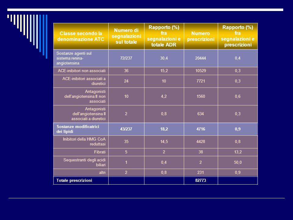 Classe secondo la denominazione ATC Numero di segnalazioni sul totale Rapporto (%) fra segnalazioni e totale ADR Numero prescrizioni Rapporto (%) fra