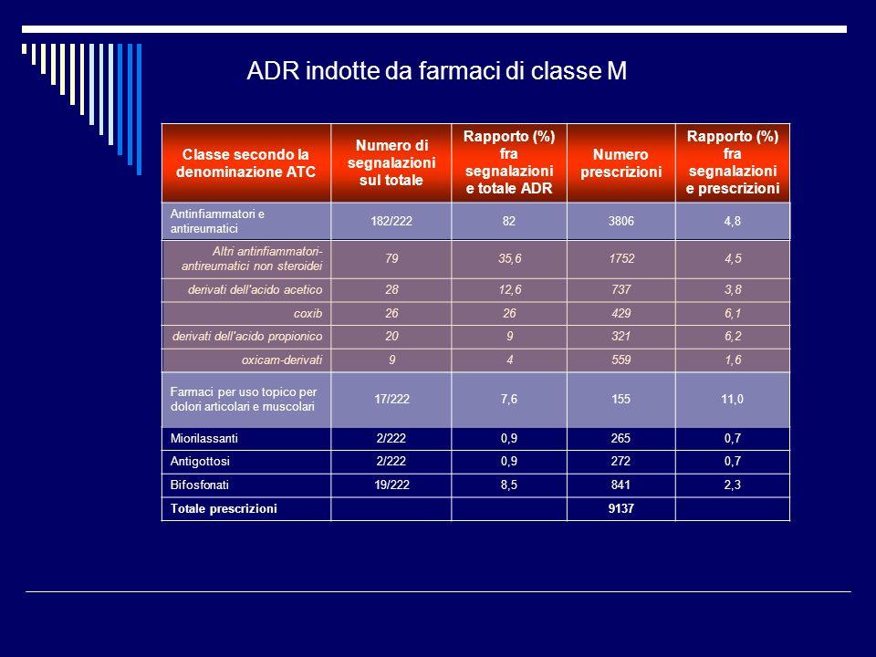 ADR indotte da farmaci di classe M Classe secondo la denominazione ATC Numero di segnalazioni sul totale Rapporto (%) fra segnalazioni e totale ADR Numero prescrizioni Rapporto (%) fra segnalazioni e prescrizioni Antinfiammatori e antireumatici 182/2228238064,8 Altri antinfiammatori- antireumatici non steroidei 7935,617524,5 derivati dell acido acetico2812,67373,8 coxib26 4296,1 derivati dell acido propionico2093216,2 oxicam-derivati945591,6 Farmaci per uso topico per dolori articolari e muscolari 17/2227,615511,0 Miorilassanti2/2220,92650,7 Antigottosi2/2220,92720,7 Bifosfonati19/2228,58412,3 Totale prescrizioni 9137