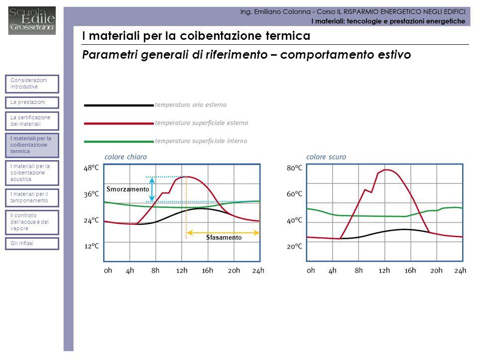 I materiali per la coibentazione termica Parametri generali di riferimento – comportamento estivo Le prestazioni Considerazioni introduttive La certif