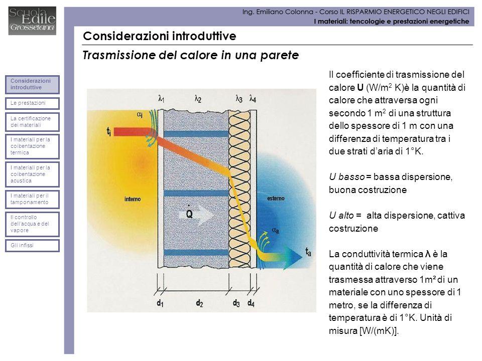 Considerazioni introduttive Trasmissione del calore in una parete Il coefficiente di trasmissione del calore U (W/m 2 K)è la quantità di calore che at