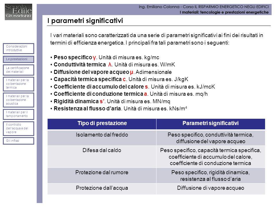 I parametri significativi I vari materiali sono caratterizzati da una serie di parametri significativi ai fini dei risultati in termini di efficienza