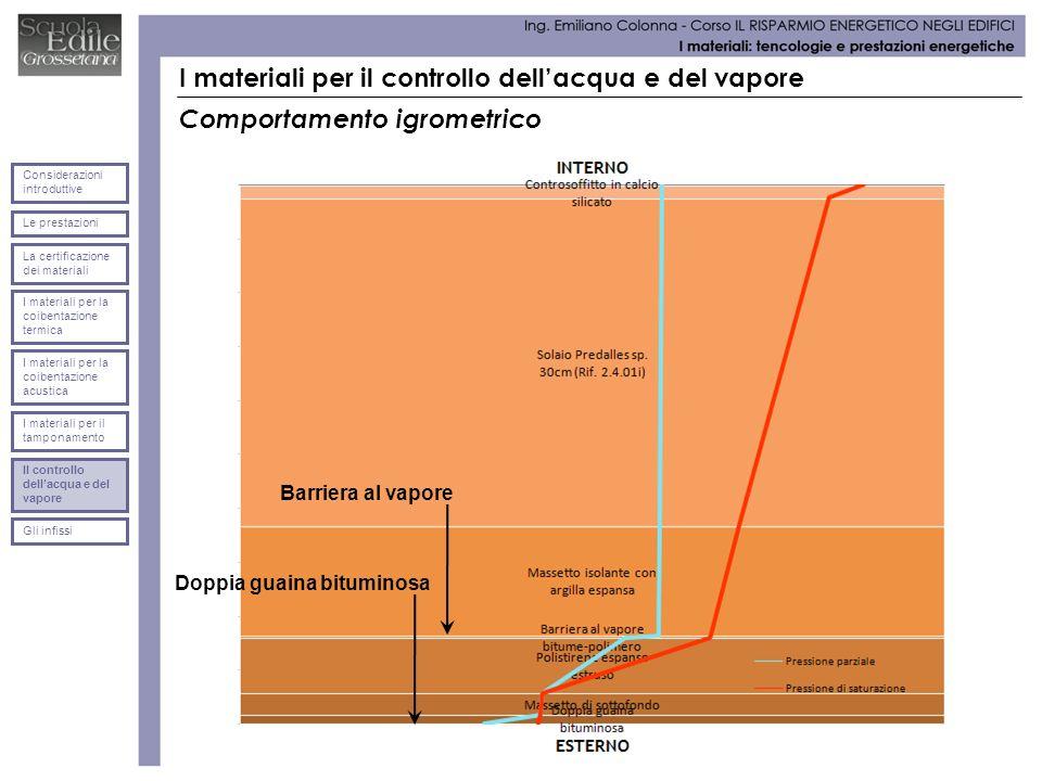 I materiali per il controllo dellacqua e del vapore Comportamento igrometrico Doppia guaina bituminosa Barriera al vapore Le prestazioni Considerazion
