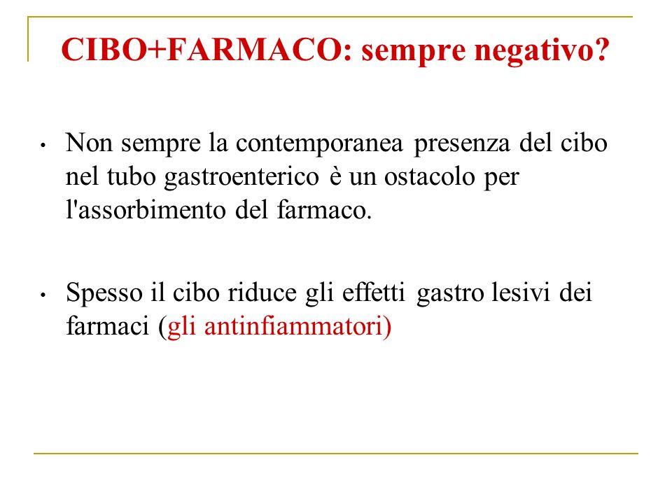 CIBO+FARMACO: sempre negativo.