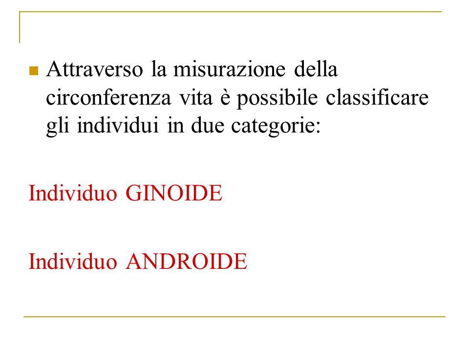 Attraverso la misurazione della circonferenza vita è possibile classificare gli individui in due categorie: Individuo GINOIDE Individuo ANDROIDE