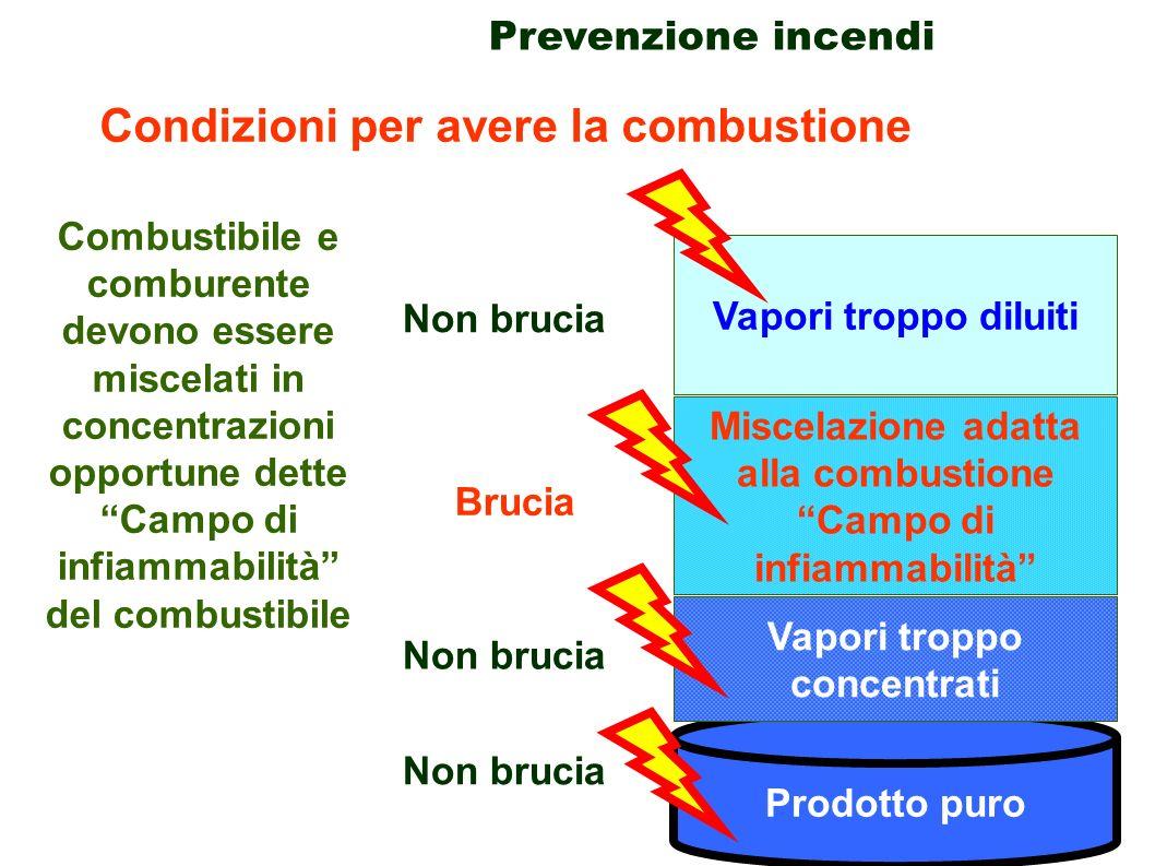 29 Prevenzione incendi Condizioni per avere la combustione Combustibile e comburente devono essere miscelati in concentrazioni opportune dette Campo d