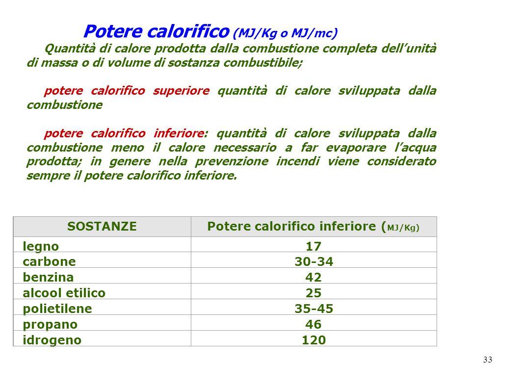 33 Potere calorifico (MJ/Kg o MJ/mc) Quantità di calore prodotta dalla combustione completa dellunità di massa o di volume di sostanza combustibile; p