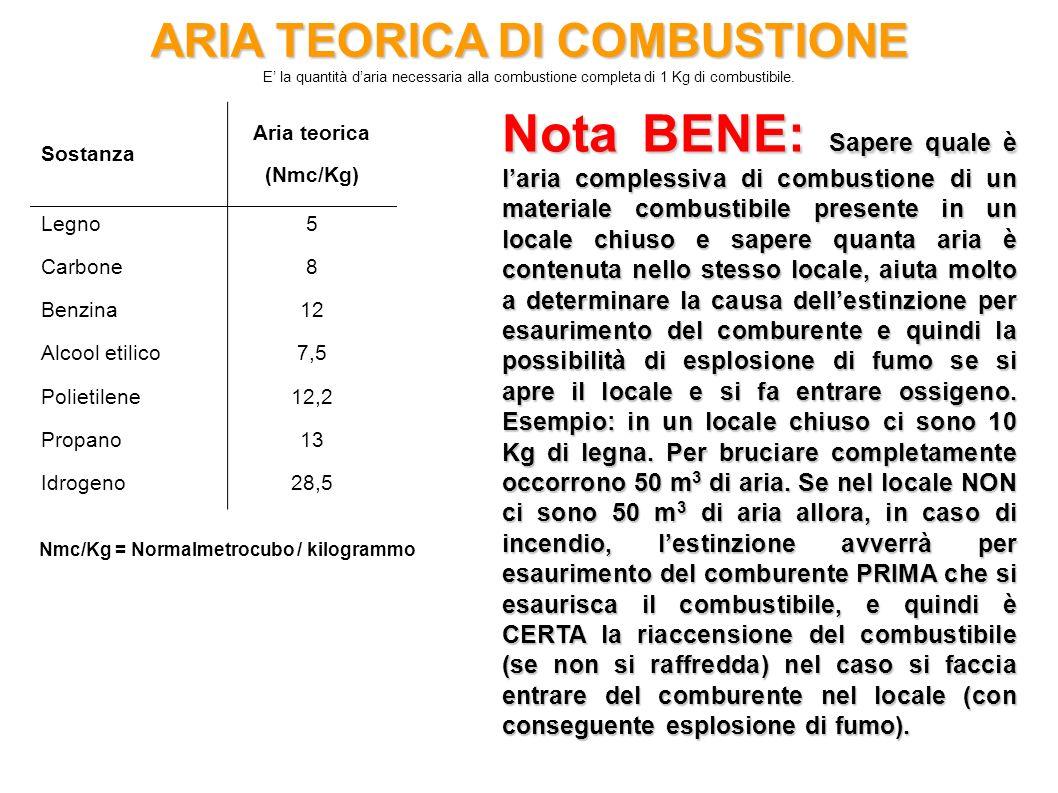 ARIA TEORICA DI COMBUSTIONE E la quantità daria necessaria alla combustione completa di 1 Kg di combustibile. Nmc/Kg = Normalmetrocubo / kilogrammo So