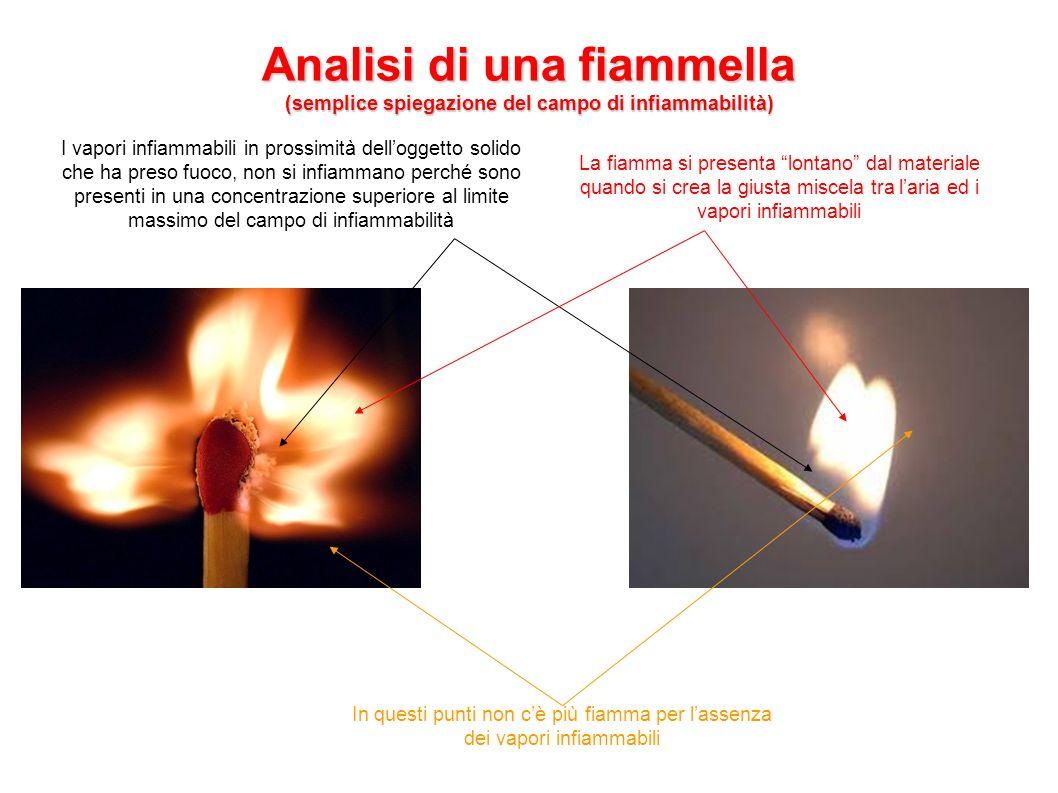 Analisi di una fiammella (semplice spiegazione del campo di infiammabilità) I vapori infiammabili in prossimità delloggetto solido che ha preso fuoco,