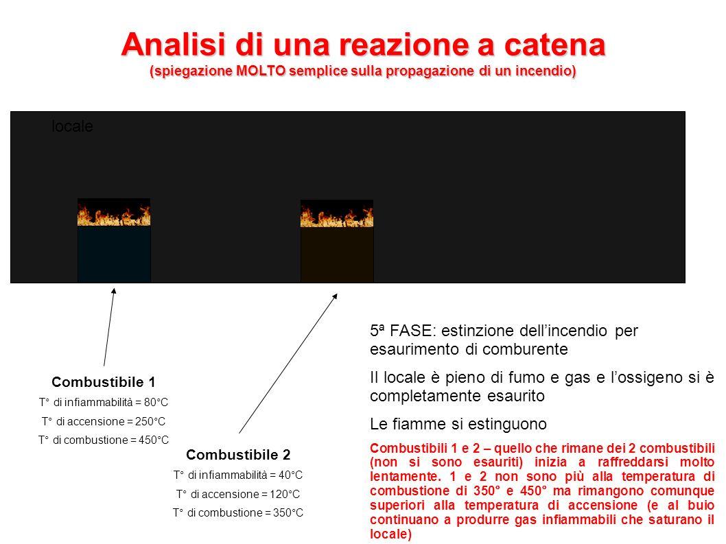 Analisi di una reazione a catena (spiegazione MOLTO semplice sulla propagazione di un incendio) Combustibile 1 T° di infiammabilità = 80°C T° di accen