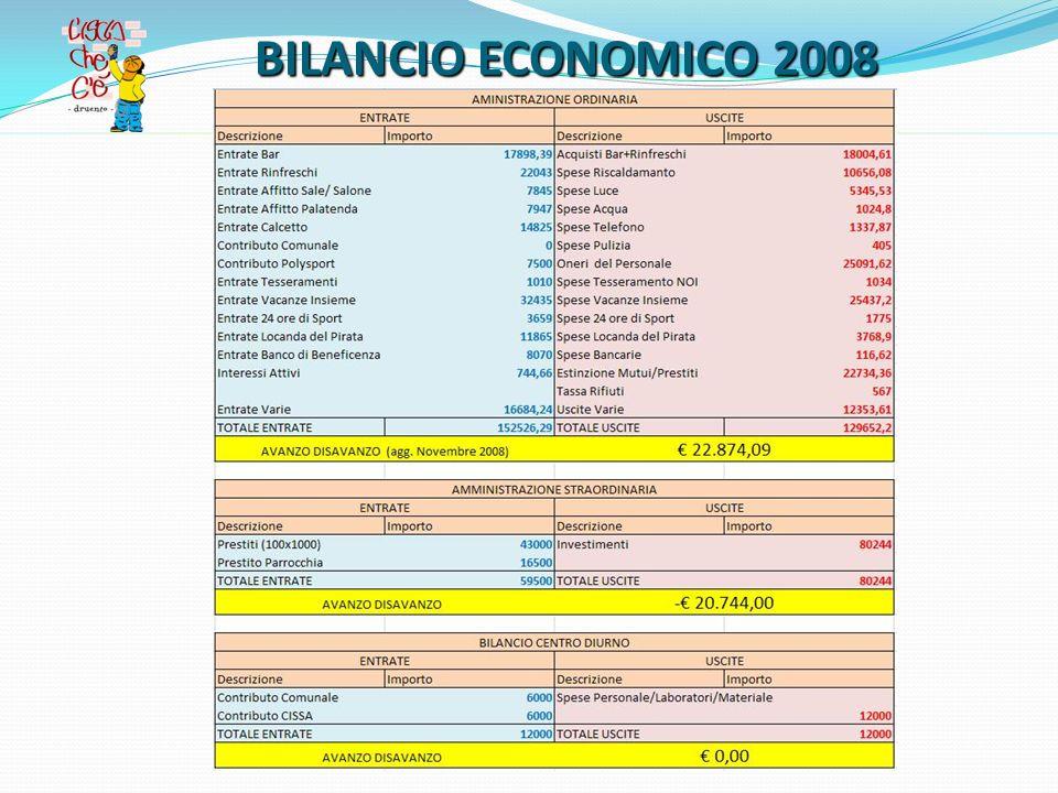 BILANCIO ECONOMICO 2008