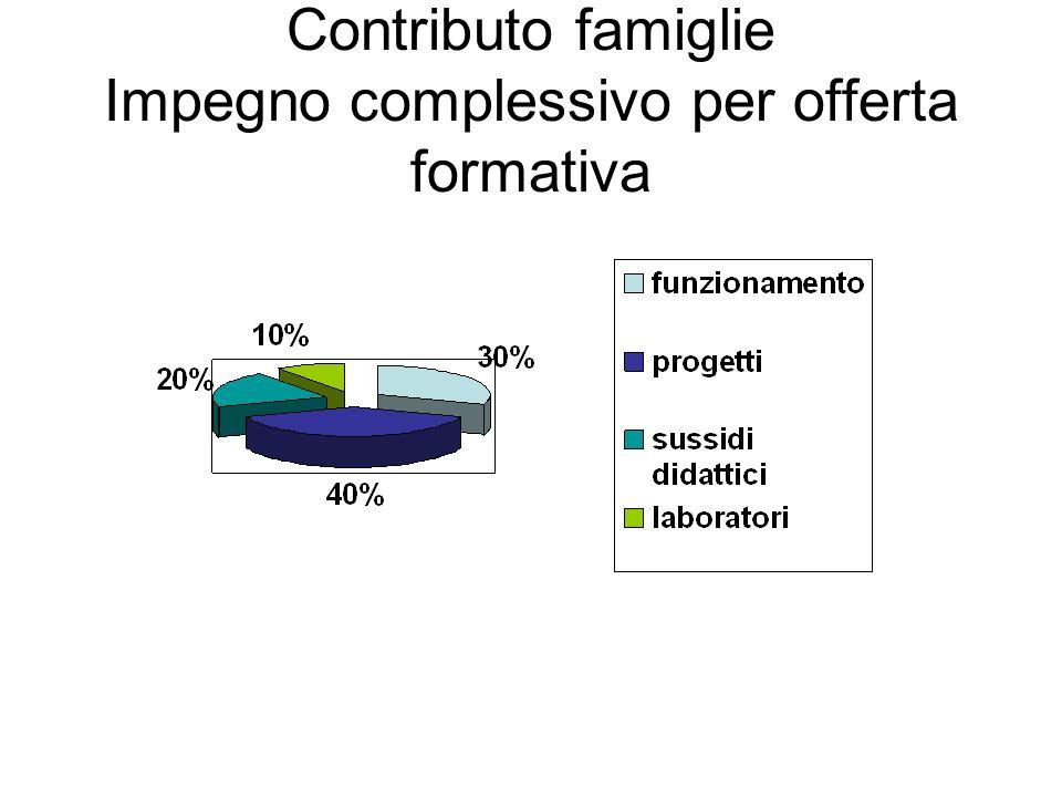 Contributo famiglie Impegno complessivo per offerta formativa