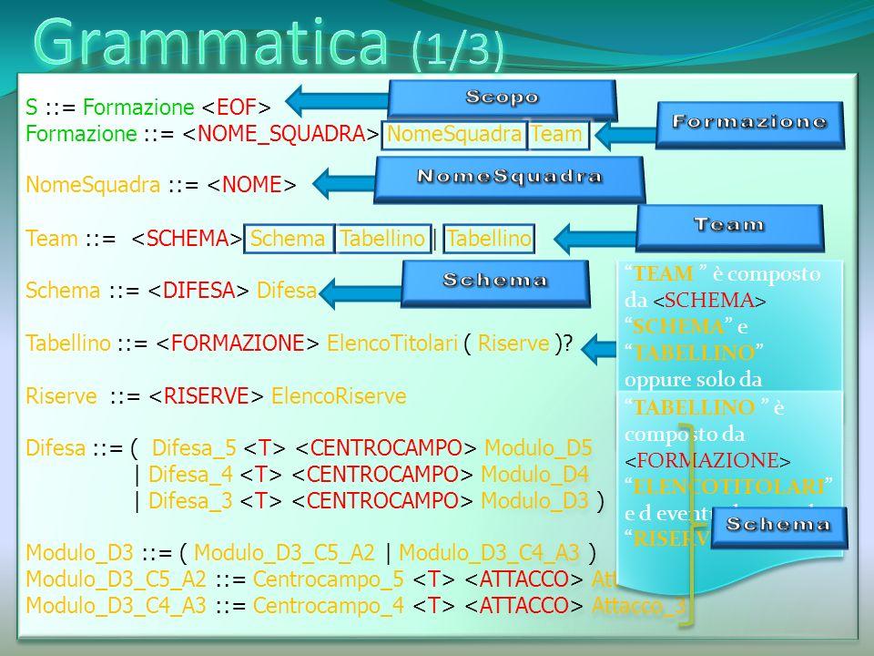 S ::= Formazione Formazione ::= NomeSquadra Team NomeSquadra ::= Team ::= Schema Tabellino | Tabellino Schema ::= Difesa Tabellino ::= ElencoTitolari ( Riserve ).