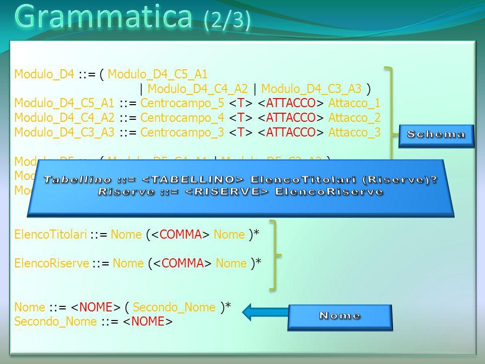 Difesa_3 ::= Difesa_4 ::= Difesa_5 ::= Centrocampo_3 ::= Centrocampo_4 ::= Centrocampo_5 ::= Attacco_1 ::= Attacco_2 ::= Attacco_3 ::= Difesa_3 ::= Difesa_4 ::= Difesa_5 ::= Centrocampo_3 ::= Centrocampo_4 ::= Centrocampo_5 ::= Attacco_1 ::= Attacco_2 ::= Attacco_3 ::= TOKEN: { | | <NOME: [ a - z ]([ a - z ])*( è)*(è)*(ù)*(ù)*(ò)* ( )*(à)*([a-z])*([-])*([a-z ])*(è)* (è)*(ù)*(ò) *(à)*(ù)*( )([a-z])* ([0-9])*> }