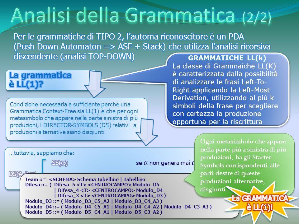 Condizione necessaria e sufficiente perché una Grammatica Context-Free sia LL(1) è che per ogni metasimbolo che appare nella parte sinistra di più produzioni, i DIRECTOR-SYMBOLS (DS) relativi a produzioni alternative siano disgiunti Team ::= Schema Tabellino | Tabellino Difesa ::= ( Difesa_5 Modulo_D5 | Difesa_4 Modulo_D4 | Difesa_3 Modulo_D3 ) Modulo_D3 ::= ( Modulo_D3_C5_A2 | Modulo_D3_C4_A3 ) Modulo_D4 ::= ( Modulo_D4_C5_A1 | Modulo_D4_C4_A2 | Modulo_D4_C3_A3 ) Modulo_D5 ::= ( Modulo_D5_C4_A1 | Modulo_D5_C3_A2 ) Team ::= Schema Tabellino | Tabellino Difesa ::= ( Difesa_5 Modulo_D5 | Difesa_4 Modulo_D4 | Difesa_3 Modulo_D3 ) Modulo_D3 ::= ( Modulo_D3_C5_A2 | Modulo_D3_C4_A3 ) Modulo_D4 ::= ( Modulo_D4_C5_A1 | Modulo_D4_C4_A2 | Modulo_D4_C3_A3 ) Modulo_D5 ::= ( Modulo_D5_C4_A1 | Modulo_D5_C3_A2 ) Ogni metasimbolo che appare nella parte più a sinistra di più produzioni, ha gli Starter Symbols corrispondenti alle parti destre di queste produzioni alternative, disgiunti.