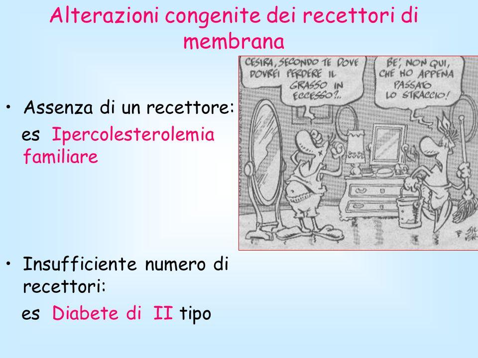 Alterazioni congenite dei recettori di membrana Assenza di un recettore: es Ipercolesterolemia familiare Insufficiente numero di recettori: es Diabete