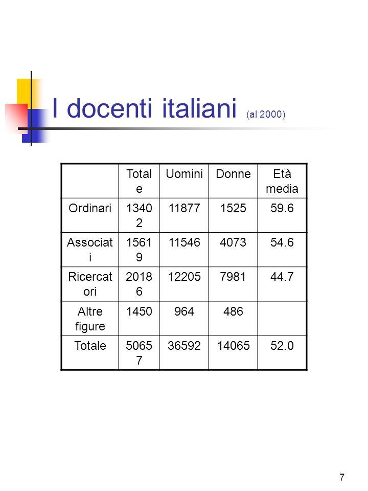 7 I docenti italiani (al 2000) Total e UominiDonneEtà media Ordinari1340 2 11877152559.6 Associat i 1561 9 11546407354.6 Ricercat ori 2018 6 122057981