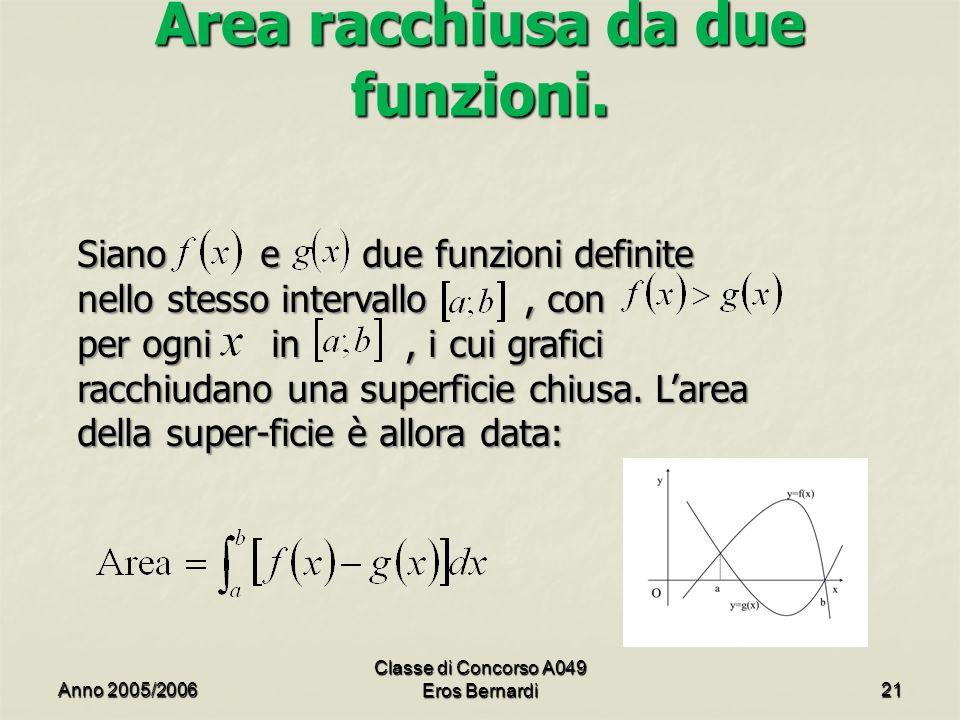Area racchiusa da due funzioni. Siano e due funzioni definite nello stesso intervallo, con per ogni in, i cui grafici racchiudano una superficie chius
