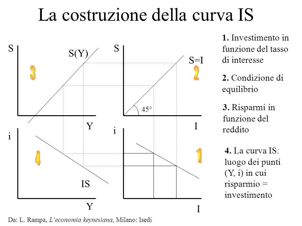Da: L. Rampa, Leconomia keynesiana, Milano: Isedi IS La costruzione della curva IS I i 1. Investimento in funzione del tasso di interesse S=I I S 45°