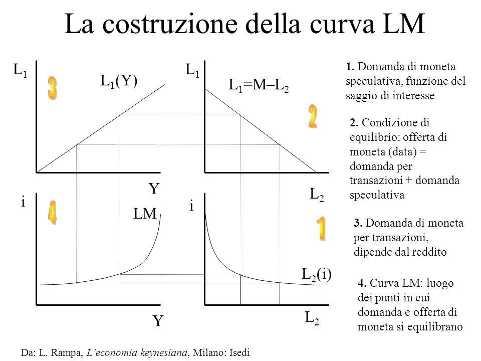 La costruzione della curva LM Da: L. Rampa, Leconomia keynesiana, Milano: Isedi LM L2L2 i L 2 (i) 1. Domanda di moneta speculativa, funzione del saggi