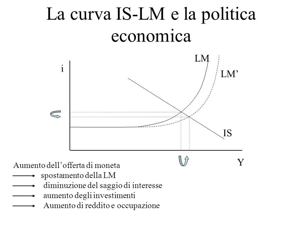 La curva IS-LM e la politica economica Y i LM IS Aumento dellofferta di moneta LM spostamento della LM diminuzione del saggio di interesse aumento deg