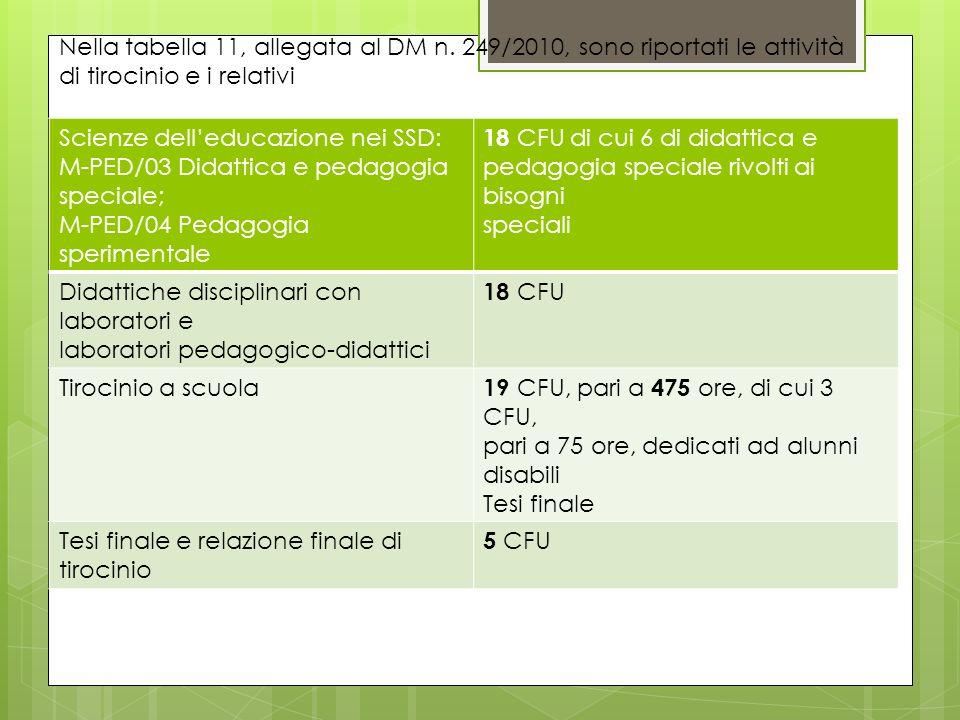 Scienze delleducazione nei SSD: M-PED/03 Didattica e pedagogia speciale; M-PED/04 Pedagogia sperimentale 18 CFU di cui 6 di didattica e pedagogia spec