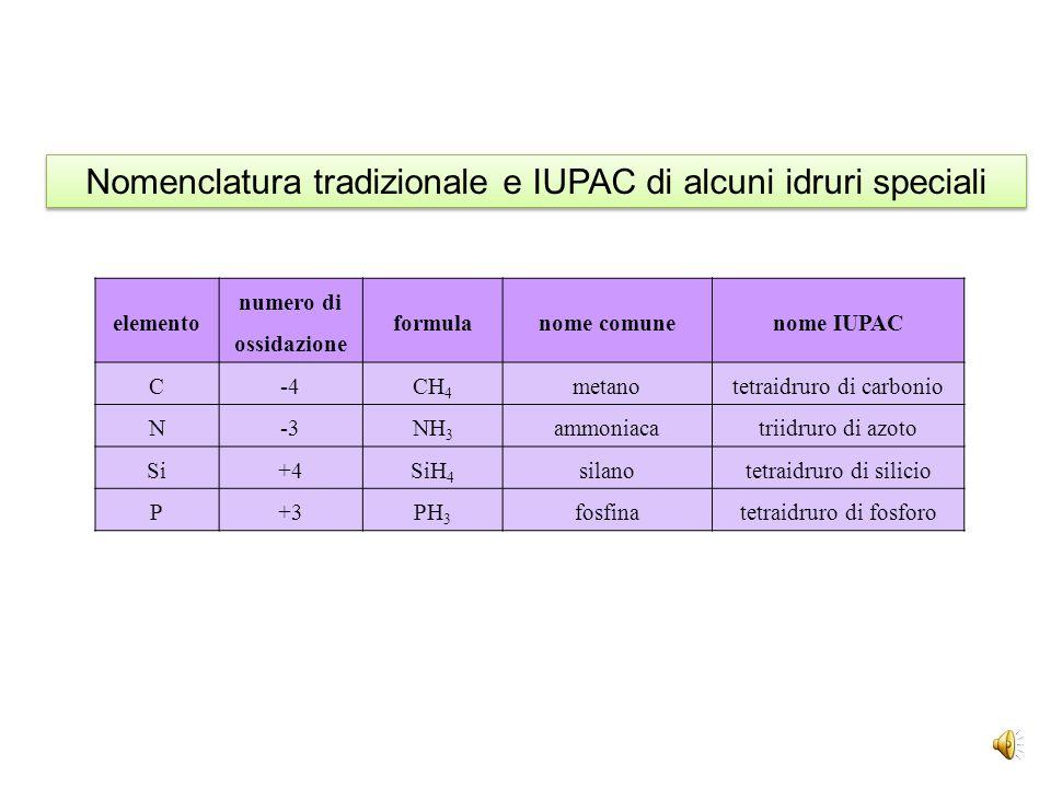 elemento numero di ossidazione formulanome tradizionalenome IUPAC Na+1NaHidruro di sodio Cu +1CuHidruro rameosoidruro di rame +2CuH 2 idruro rameicodi
