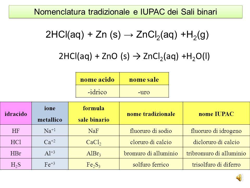 elemento numero di ossidazione formulanome comunenome IUPAC C-4CH 4 metanotetraidruro di carbonio N-3NH 3 ammoniacatriidruro di azoto Si+4SiH 4 silano