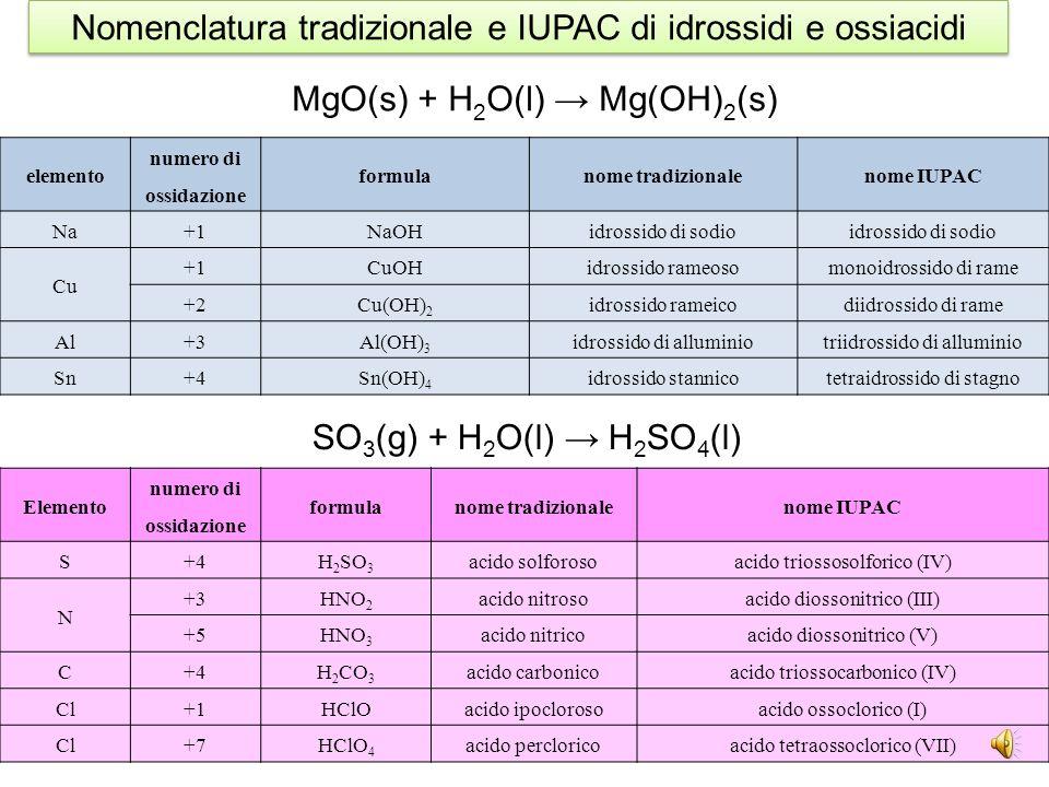 idracido ione metallico formula sale binario nome tradizionalenome IUPAC HFNa +1 NaFfluoruro di sodiofluoruro di idrogeno HClCa +2 CaCl 2 cloruro di c