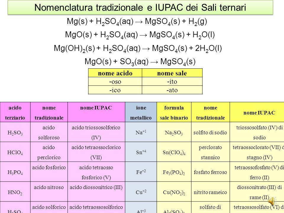 elemento numero di ossidazione formulanome tradizionalenome IUPAC Na+1NaOHidrossido di sodio Cu +1CuOHidrossido rameosomonoidrossido di rame +2Cu(OH)