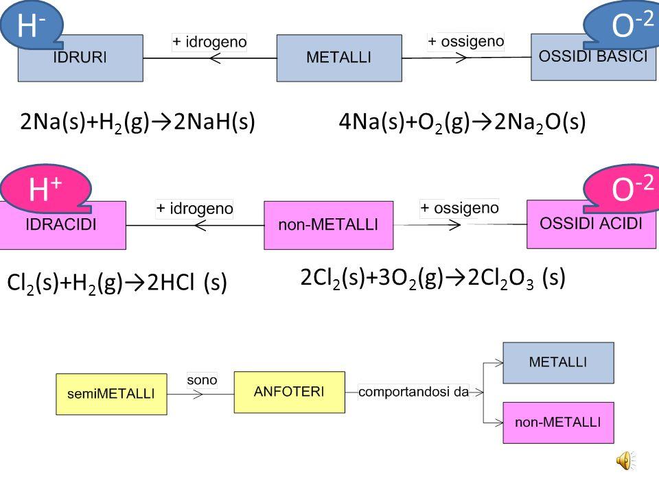 elemento numero di ossidazione formulanome comunenome IUPAC C-4CH 4 metanotetraidruro di carbonio N-3NH 3 ammoniacatriidruro di azoto Si+4SiH 4 silanotetraidruro di silicio P+3PH 3 fosfinatetraidruro di fosforo Nomenclatura tradizionale e IUPAC di alcuni idruri speciali