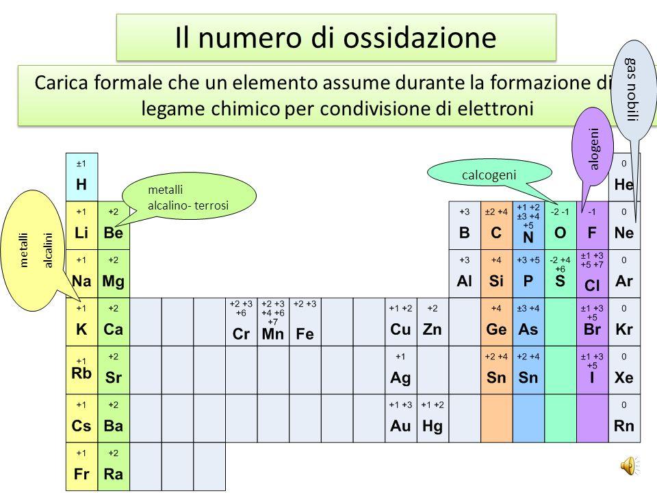 2Na(s)+H 2 (g)2NaH(s)4Na(s)+O 2 (g)2Na 2 O(s) Cl 2 (s)+H 2 (g)2HCl (s) 2Cl 2 (s)+3O 2 (g)2Cl 2 O 3 (s) H-H- O -2 H+H+