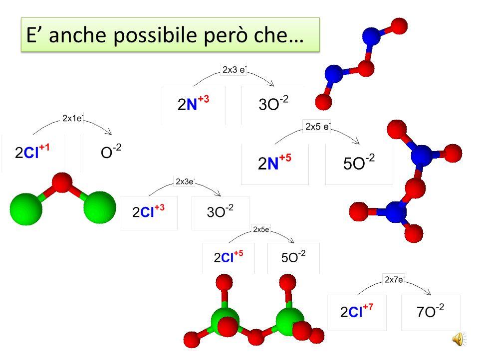 In generale, le reazioni di sintesi dei sali, sia ternari che binari, si possono ottenere secondo il seguente schema: