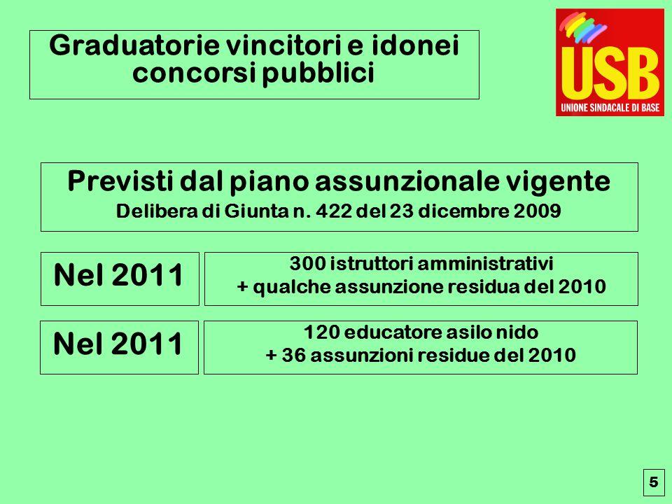 Graduatorie vincitori e idonei concorsi pubblici Previsti dal piano assunzionale vigente Delibera di Giunta n.