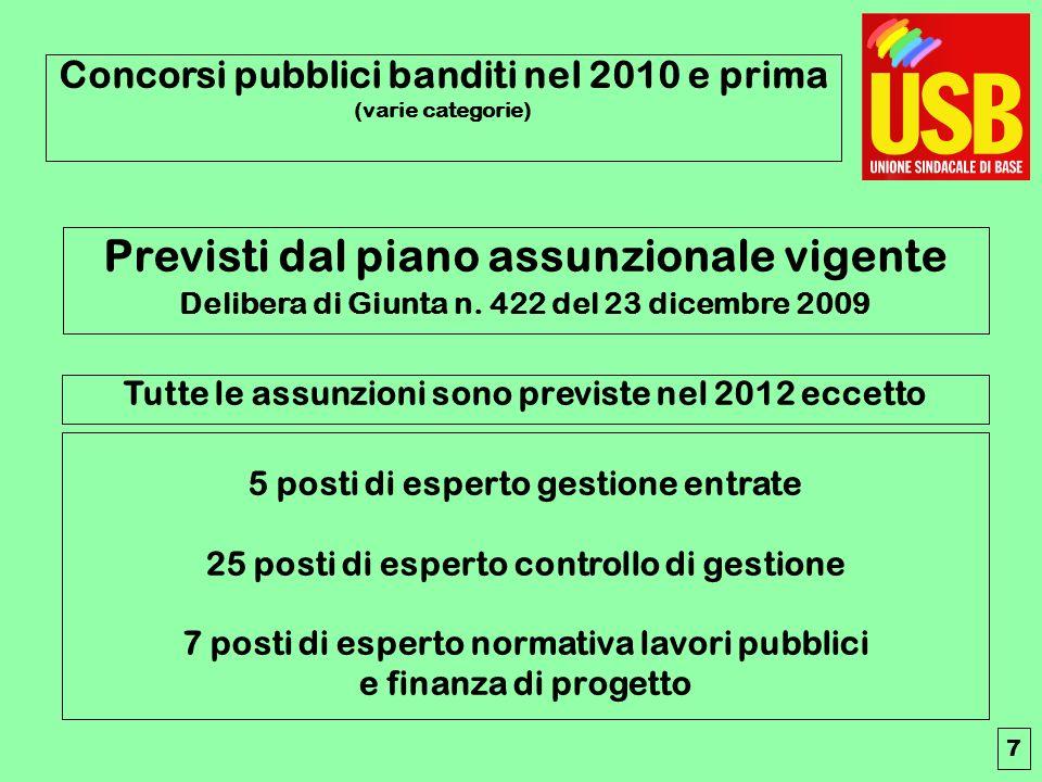 Tutte le assunzioni sono previste nel 2012 eccetto Previsti dal piano assunzionale vigente Delibera di Giunta n.