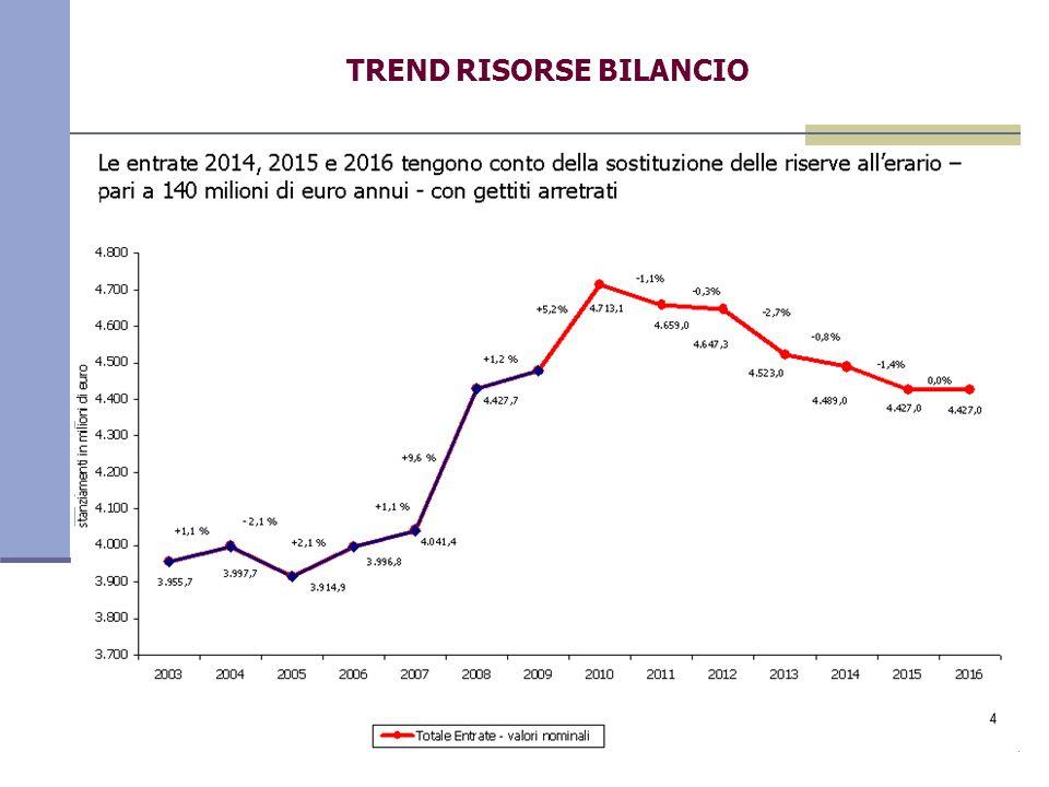 4 TREND RISORSE BILANCIO Le entrate 2014, 2015 e 2016 tengono conto della sostituzione delle riserve allerario – pari a 140 milioni di euro annui - con gettiti arretrati